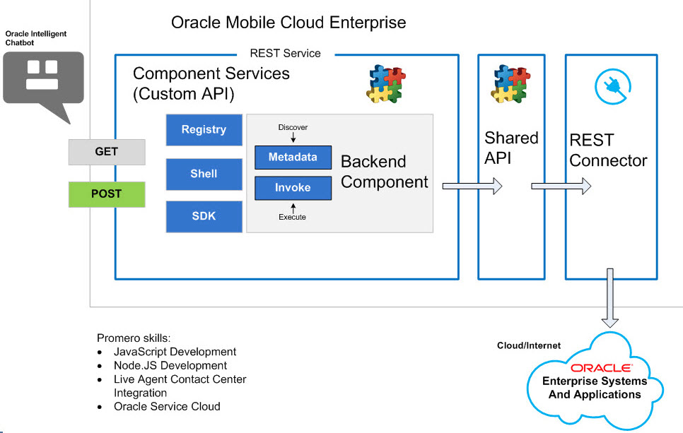 Oracle Mobile Cloud Services - ChatBots Custom API