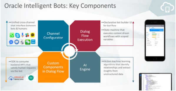 Oracle_Bot_Key_Components