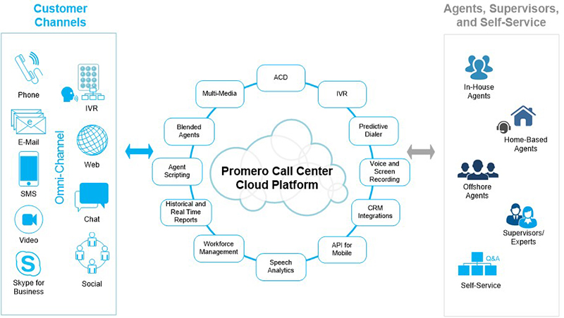 Cloud Call Center Software