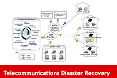 Telecommunications Disaster Recovery